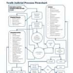 YCJA0214-YouthJudicialProcessFlowchart_thumb